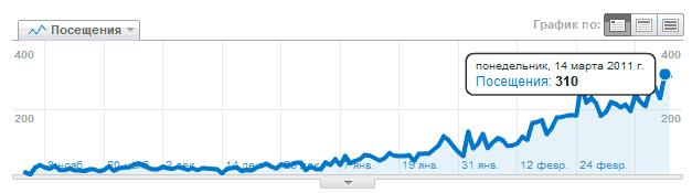 График роста посещаемости блога
